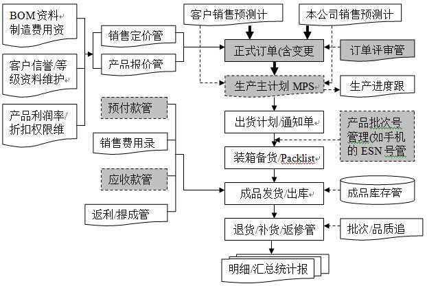 openflow产品销售管理流程图