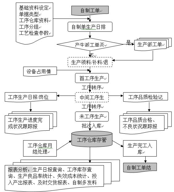 openflow产品生产管理流程图