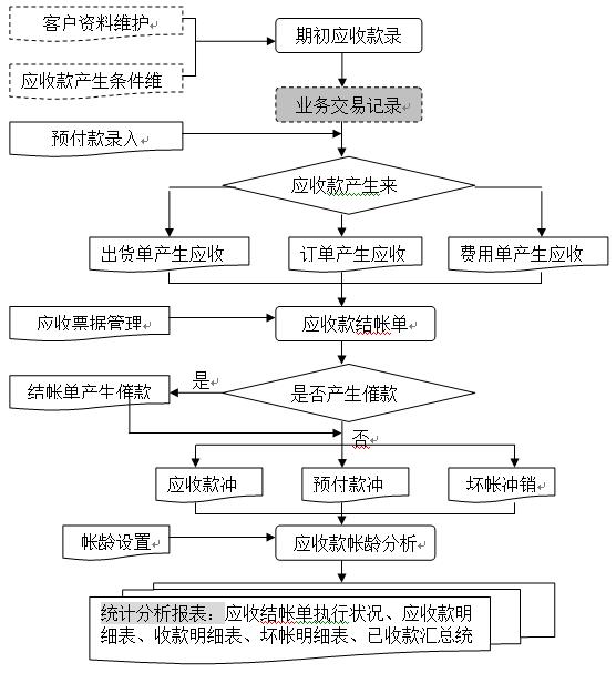 应付账款明细表_Openflow ERP系统,深圳企业ERP管理系统首选傲鹏ER