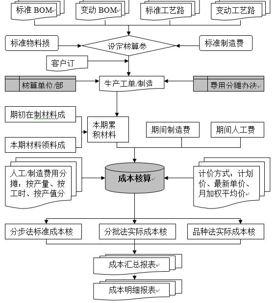 openflow产品成本管理流程图