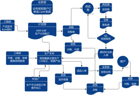鼎盛达erp业务流程图